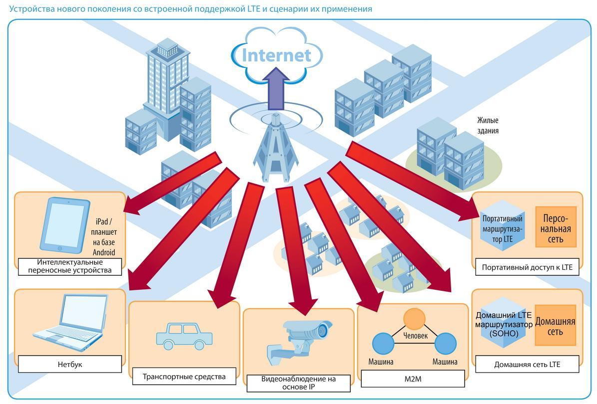 Different Wireless Internet Networks